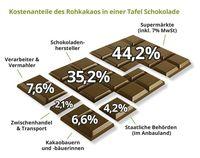 Kostenanteil des Rohkakaos in einer Tafel Schokolade