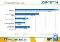 """Licht-Test Mängelquote Nfz 2014. Bild: """"obs/Zentralverband Deutsches Kraftfahrzeuggewerbe/ProMotor"""""""