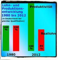 Von 1880 bis 1980 gab es alle 25 Jahre eine Wohlstandsverdoppelung. Seit 1980 geht es Wohlstandsmäßig massiv abwärts, wärend die Produktivität weiter steil ansteigt.