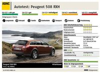 Dieselhybrid Peugeot 508 RXH. Bild: ADAC