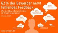 "Bild: ""obs/Jobware Online-Service GmbH/Jobware.de"""