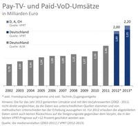 "Grafik: VPRT-Studie ""Pay-TV in Deutschland 2014"""