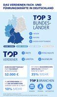 """Bild: """"obs/StepStone Deutschland GmbH"""""""