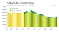 Grafik: Deutscher Imkerbund e. V.