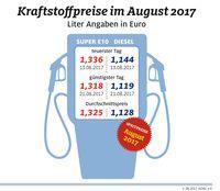 """Kraftstoffpreise im August 2017. Bild: """"obs/ADAC/ADAC-Grafik"""""""