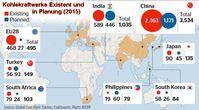 Schon vor dem Einstieg neuer Staaten, planten in 2015, weltweit Staaten fast 1.900 neue, saubere Kohlekraftwerke. Außer in Deutschland glaubt fast niemand an das Märchen des Bösen CO2 (Symbolbild)