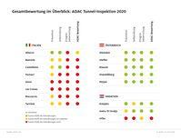 """ADAC Tunnel-Inspektion 2020: Die Ergebnisse im Überblick.  Bild: """"obs/ADAC"""""""