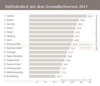 """Zufriedenheit mit dem Gesundheitswesen nach Bundesländern. Bild: """"obs/Continentale Krankenversicherung a.G."""""""