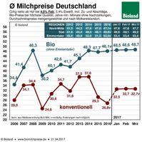 Kuhmilchpreis: Konventionelle Milch fällt tendenziell immer weiter im Preis. Biomilch bleibt stabil.
