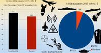 Militärausgaben im Vergleich, NATO gegen Russland / Hätte Deutschland 2% des BIP für Militär ausgegeben, so wären die Militärausgaben höher gewesen als die von ganz Russland. Die Zahlen basieren teils auf Schätzungen.