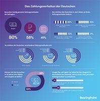 "Infografik ""So zahlt Deutschland"" Bild: ""obs/BearingPoint GmbH"""