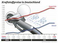 """Kraftstoffpreise im Wochenvergleich / Entspannung am Ölmarkt macht sich noch nicht bemerkbar. Bild: """"obs/ADAC/ADAC e.V."""""""