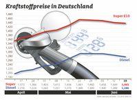 """Leichte Entspannung am Rohölmarkt / Kraftstoffpreise im Wochenvergleich / Bild: """"obs/ADAC e.V."""""""
