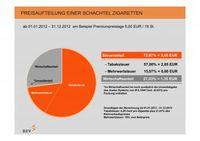 Deutscher Zigarettenverband: Erhöhung der Tabaksteuer zum 1. Januar 2012