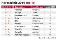 "TOP 10 Herbstziele 2014 - ermittelt von Opodo.de Bild: ""obs/Opodo Deutschland/Opodo.de"""