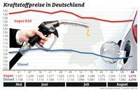 """Kraftstoffpreise in Deutschland / Bild: """"obs/ADAC"""""""