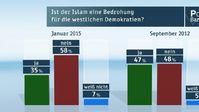 """Grafik: """"obs/ZDF/ZDF/Forschungsgruppe Wahlen"""""""