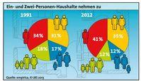 """Ein- und Zwei-Personen-Haushalte nehmen zu Bild: """"obs/LBS Infodienst Bauen und Finanzieren"""""""