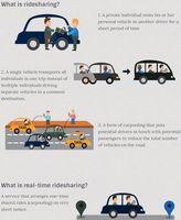 Ride Sharing kurz erklärt (Symbolbild)