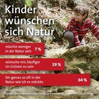 """Auch heute will die Mehrzahl der Kinder ihre Freizeit in der Natur verbringen. Bild: """"obs/LBS West"""""""
