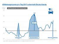 """Ø Mietwagenpreis pro Tag 2017 außerhalb Deutschlands Bild: """"obs/CHECK24 Vergleichsportal GmbH/CHECK24.de"""""""