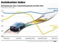 Kraftfahrer-Preisindex Frühjahr 2015. Grafik: ADAC