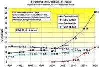 Die folgende Tabelle zeigt unsere Einschätzung der Deutschen Entwicklung im Vergleich zu Frankreich und USA. Die rote Kurve stellt die Gestehungskosten für die Energiewenderstromarten dar (heute überwiegend EEG-Kosten)