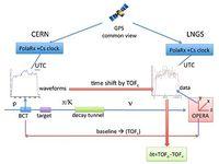Zeitmessung der CNGS-Neutrinos durch OPERA. Bild: OPERA Collaboration (CERN)