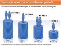 Grafik: obs/BVR Bundesverband der deutschen Volksbanken und Raiffeisenbanken