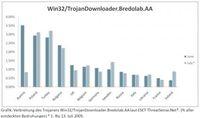 Verbreitung des Trojaners Win32/TrojanDownloader.Bredolab.AA laut ESET ThreatSenseNet(R) (% aller entdeckten Bedrohungen.) *1. bis 3. Juli 2009. Grafik: obs/DATSEC Data Security e.K.