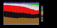 Entwicklung des Strommixes in Deutschland zwischen 1990 und 2013