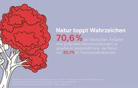 """SWISS / GfK Umfrage: Natur toppt Wahrzeichen / GfK-Umfrage zum Thema Reiseerinnerungen zeigt: Reiseerlebnisse begleiten uns im Alltag - und formen unsere Persönlichkeit / Bild: """"obs/Swiss International Air Lines"""""""