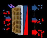 Eine MOF-Membran mit eingebauten Fotoschaltern trennt Moleküle. Über die Lichteinstrahlung lässt sich der Trennfaktor stufenlos einstellen. Quelle: Abbildung: Alexander Knebel/Universität Hannover und Lars Heinke/KIT (idw)