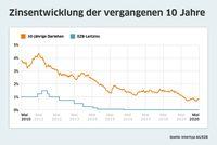 Bauzinsen bewegen sich seitwärts, Trendwende aktuell unwahrscheinlich. Bild: Interhyp