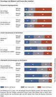 Stereotype von Männern und Frauen über Intuition Quelle: Max-Planck-Institut für Bildungsforschung (idw)