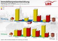 "Grafik: ""obs/LBS Bausparkasse Schleswig-Holstein-Hamburg AG/PresPlus oHG"""