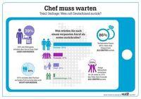 """Tele2 Studie zeigt: Fast die Hälfte der Deutschen ruft Vorgesetzte nicht zurück. Grafik: """"obs/TELE2"""""""