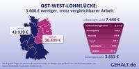 """Die (un)bereinigte Lohnlücke zwischen Ost-und Westdeutschland / Ost- und West-Gehälter: gleiche Bedingungen, 3.600 Euro weniger Gehalt / Bild: """"obs/Gehalt.de/GEHALT.de GmbH"""""""