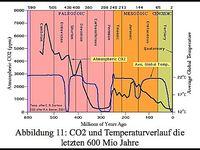 CO2 und Klima: Die Abbildung zeigt den Temperaturverlauf und die CO2 Konzentration der letzten 600 Mio. Jahre. Beides hat wenig bis nichts miteinander zu tun und der Mensch hat praktisch keinen Einfluß auf den CO2 Gehalt der Luft(Symbolbild)