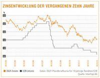 """Zinsentwicklung der vergangenen zehn Jahre. Bild: """"obs/Interhyp AG/Grafik der Interhyp AG auf Basis der DGZF-/EZB-Daten"""""""