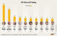 Die Top-10 des APA-DeFacto CEO-Ranking. Ausgewertet werden Anzahl der Erwähnungen sowie Intensität der Berichterstattung in österreichischen Medien.