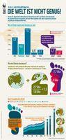 """Welterschöpfungstag: Ab 20. August macht die Menschheit Schulden. Bild: """"obs/WWF World Wide Fund For Nature"""""""