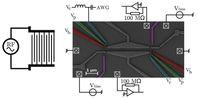 Schematische Aufsicht auf die experimentelle Anordnung mit Elektronen-Mikroskop-Bild einer Probe, die an der Ruhr-Universität Bochum durch Molekularstrahl-Epitaxie hergestellt, in Tokyo strukturiert und in Grenoble vermessen wurde. Bild: RUB
