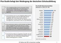 Deutschland ist im PISA Bildungsvergleich international weit hinten abgeschlagen, Stand 2015