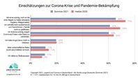 Junge Menschen in Deutschland sagen aus, dass sie die Corona-Pandemie ihr Leben stark beeinflusst.  Bild: Simon Schnetzer / Studie Junge Deutsche Fotograf: Grafik: Simon Schnetzer