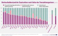 "Bruttoschuldenstand des Staatssektors nach Sektor des Transaktionspartners (2019)  Bild: ""obs/EUROSTAT"""