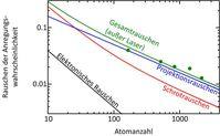 Rauschbeiträge der Strontiumgitteruhr als Funktion der Atomanzahl. Quelle: (Abb.: PTB) (idw)