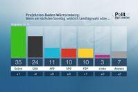 Projektion Baden-Württemberg: Wenn am nächsten Sonntag wirklich Landtagswahl wäre ...  Bild: ZDF Fotograf: Forschungsgruppe Wahlen