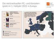 Top 3 Europas Games-Halbjahres-Charts 2021  Bild: GfK Entertainment GmbH Fotograf: GfK Entertainment GmbH