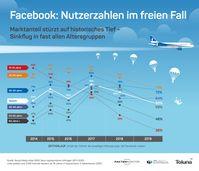"Bild: ""obs/Faktenkontor GmbH"""
